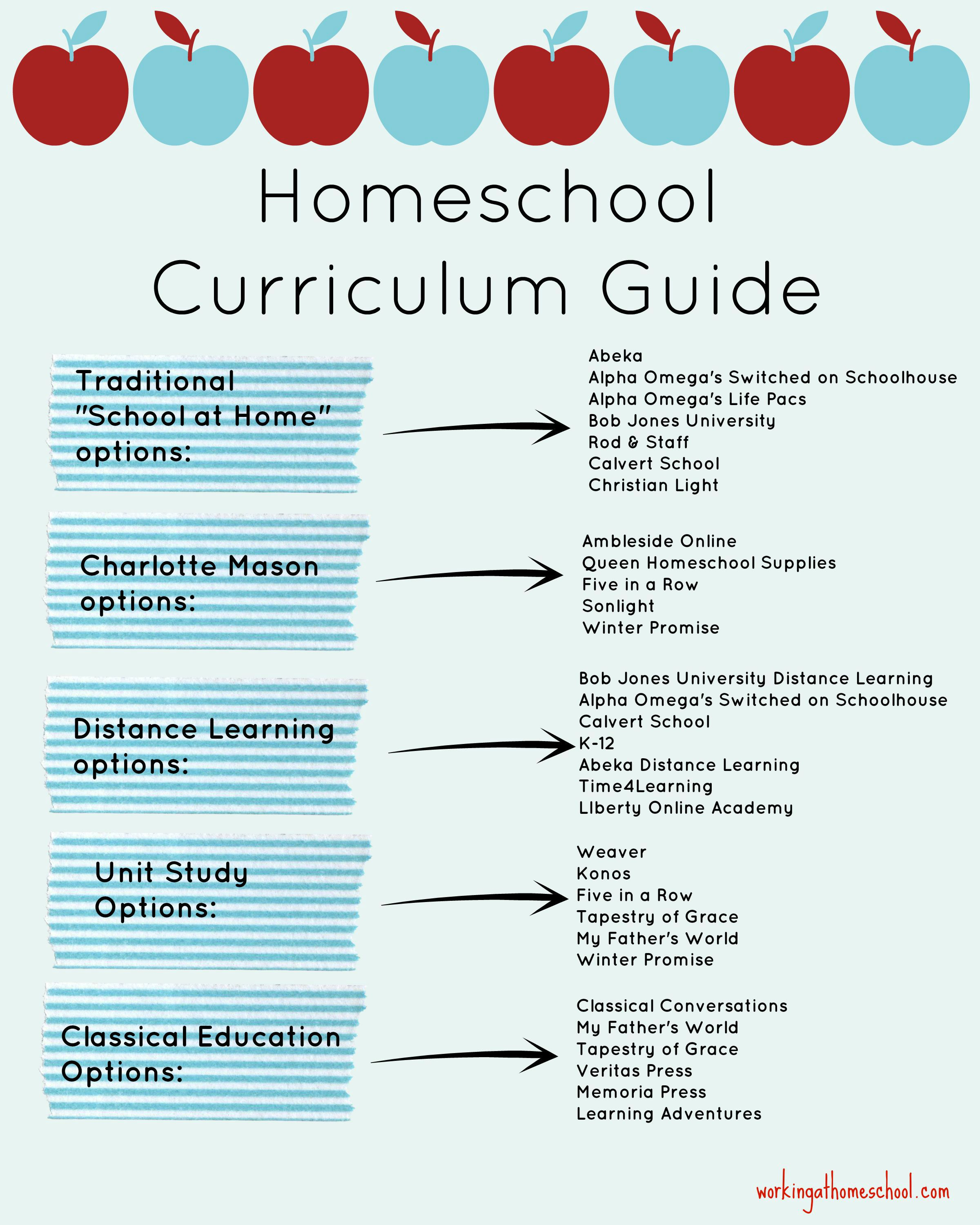 Homeschool Curriculum Guide by Type